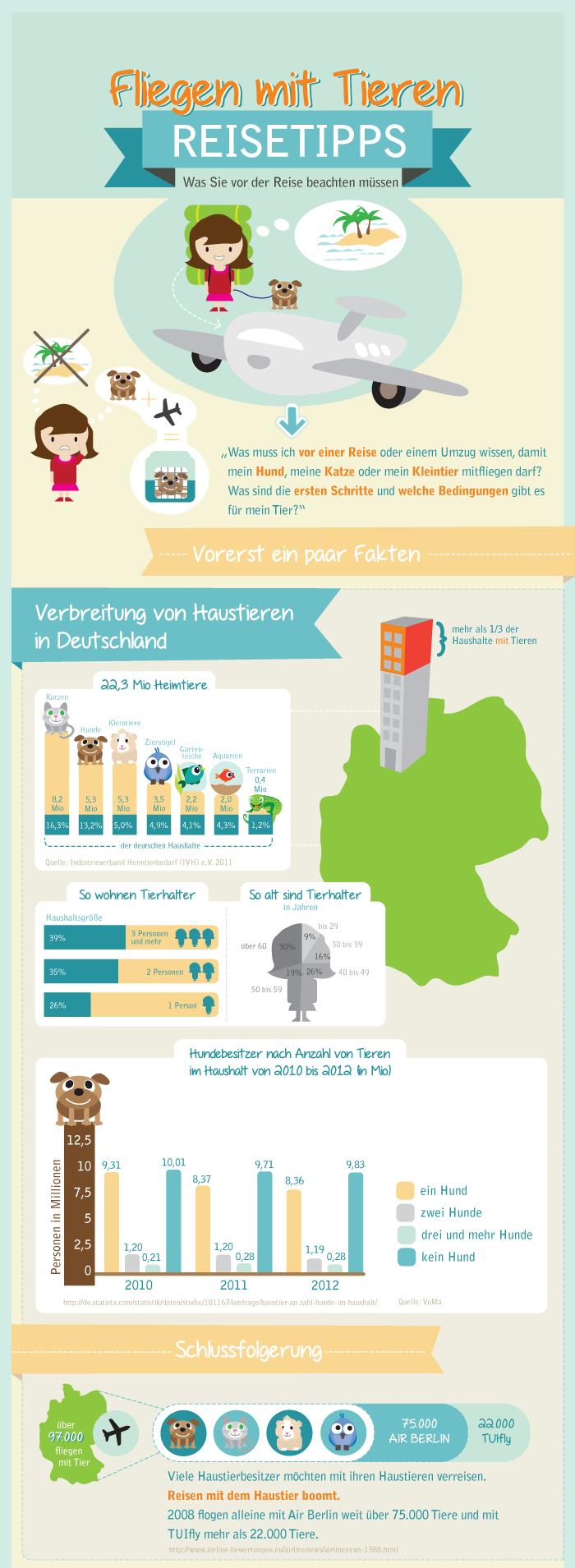 Mit dem Haustier auf Flugreise. KAYAK Infografik, Teil 1