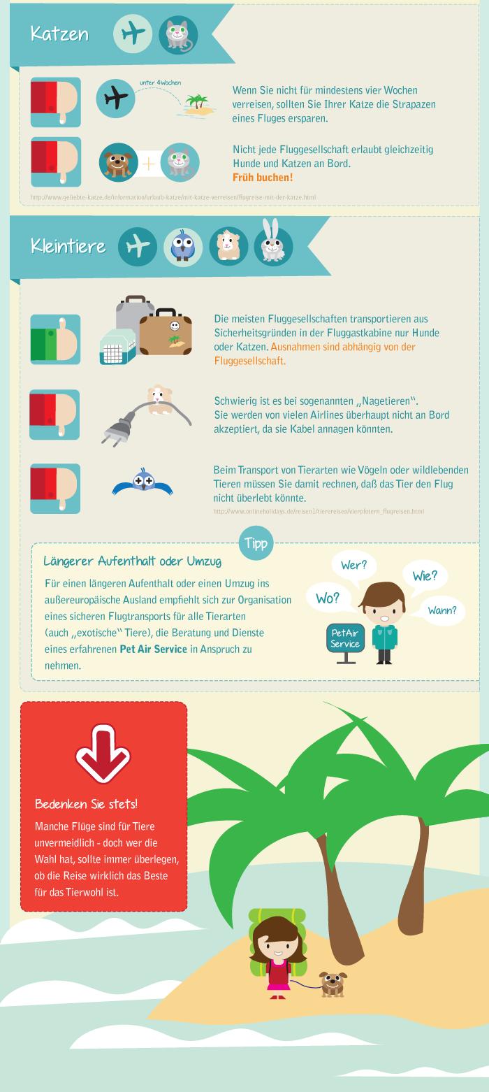 Mit dem Haustier auf Flugreise. KAYAK Infografik, Teil 4